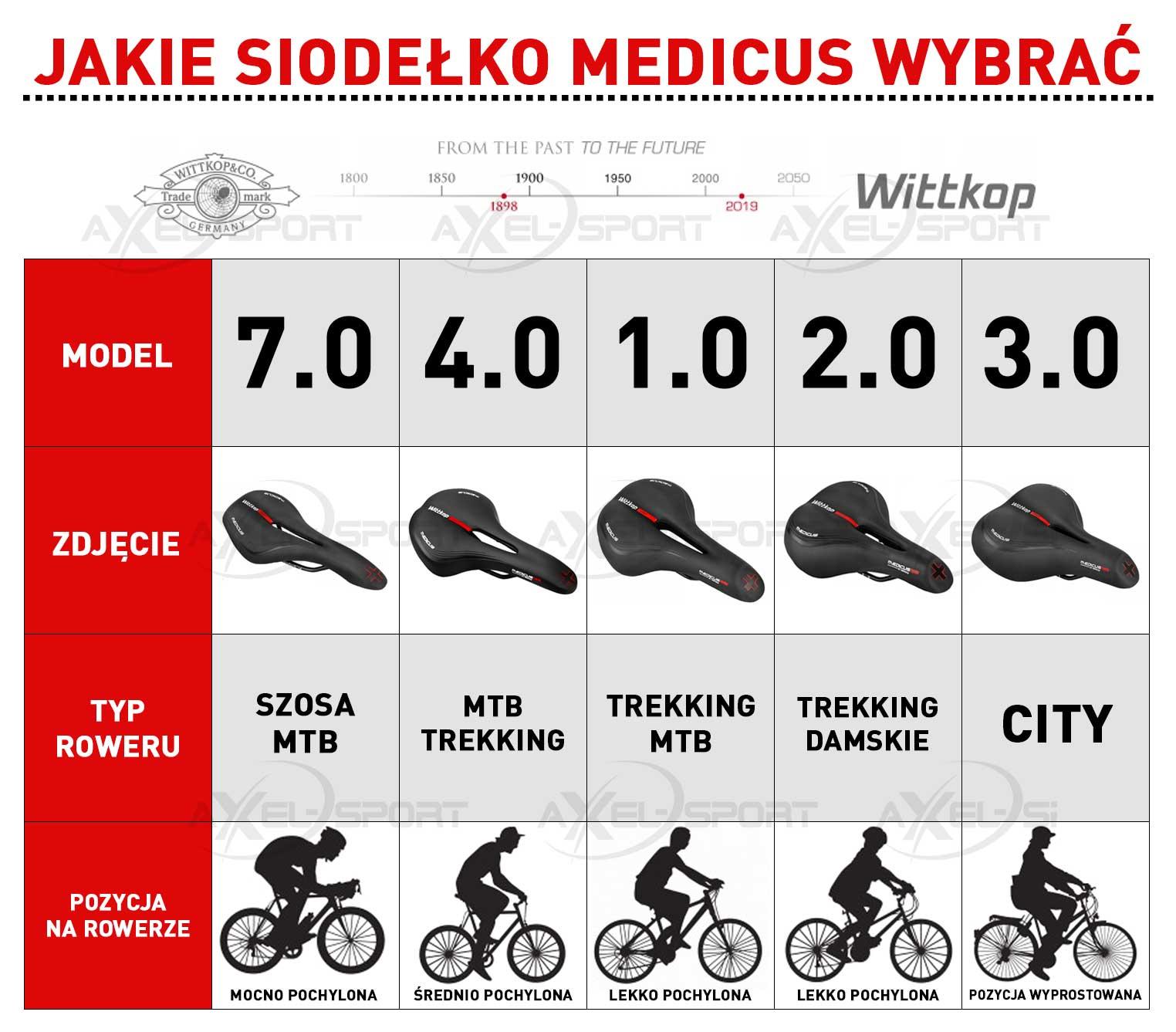 WITTKOP Selle Twin Medicus 7.0 MTB//Race 270x135 Sopo